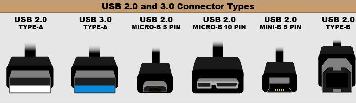 What Is USB and How Can You Use It?